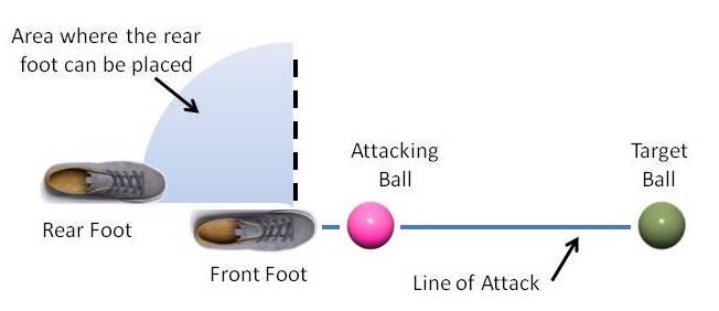 Fußstellung